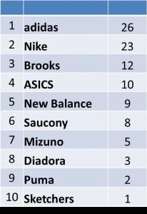 os 100 primeiros tênis a chegar na maratona de new york