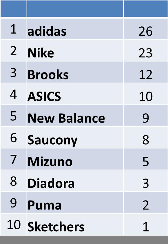 bceda178727 ... os 100 primeiros tênis a chegar na maratona de new york