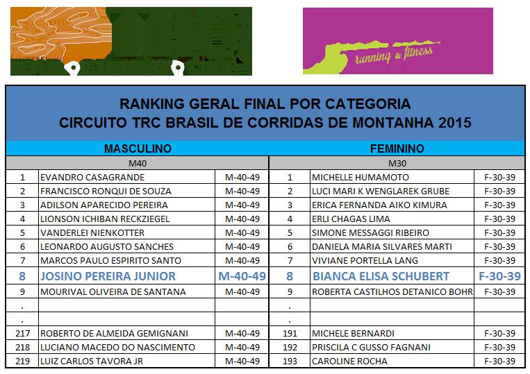 Ranking TRC Brasil de Corrida de Montanha 2015