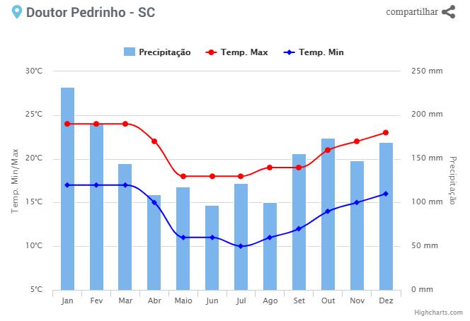 Climatologia - Doutor Pedrinho - SC