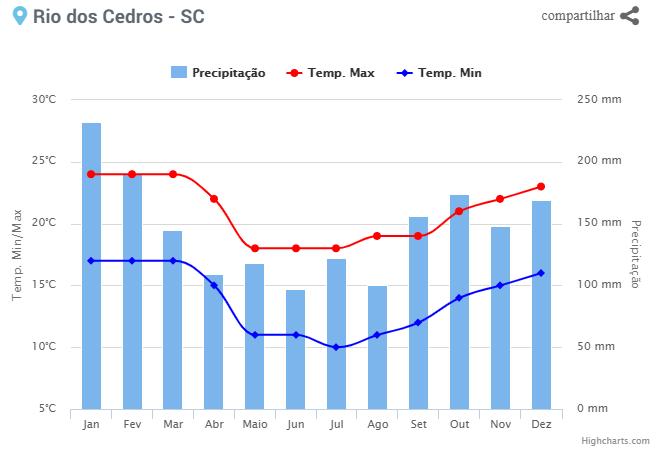 Climatologia - Rio dos Cedros - SC