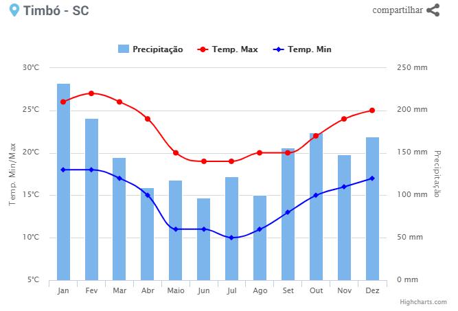 Climatologia - Timbo - SC